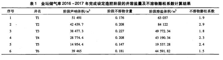 表1列举了2017年测腔井的阶段造腔体积及该阶段不溶物含量