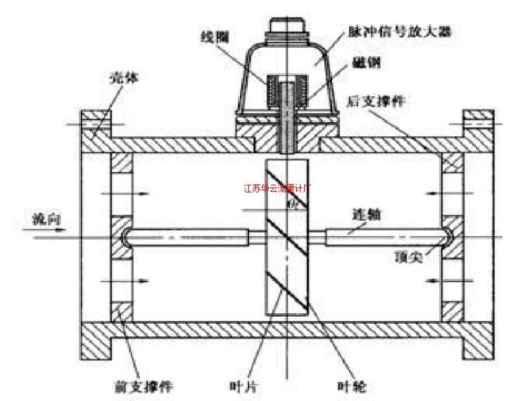 图1 涡轮流量计结构示意图