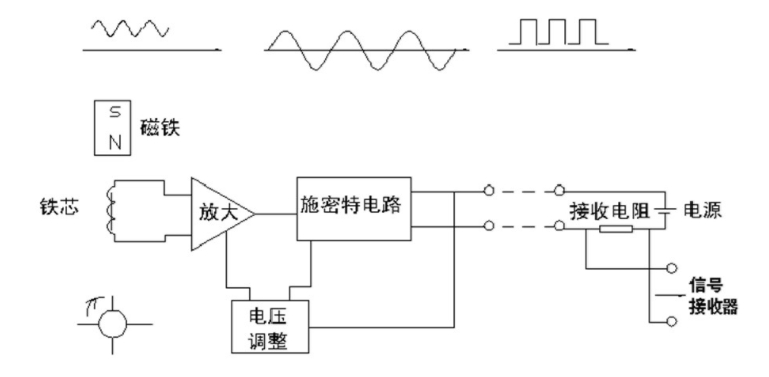 图2 涡轮流量计前置放大器原理图