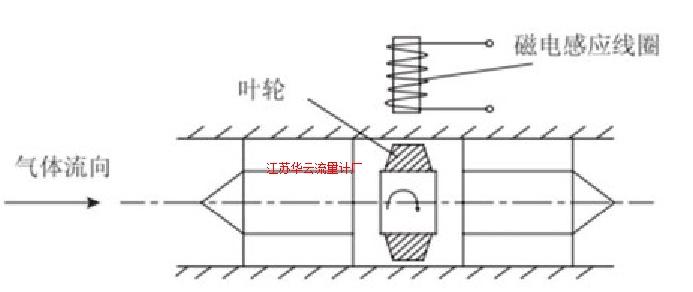 图3 涡轮流量计工作原理示意图