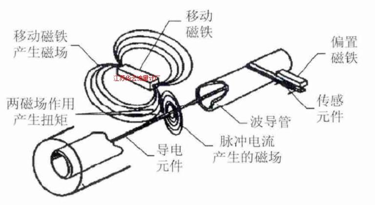 图1 液位传感器物理原理框图
