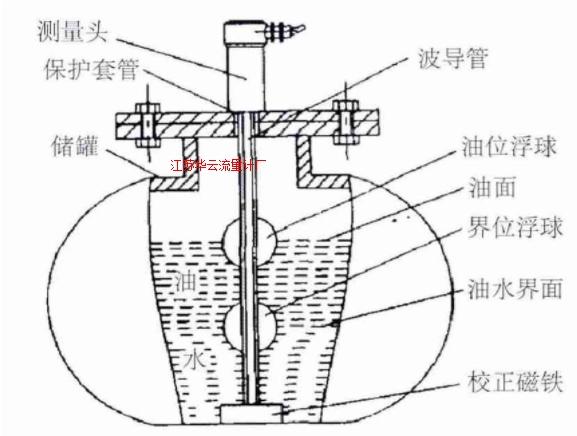 图2 磁致伸缩液位计传感结构