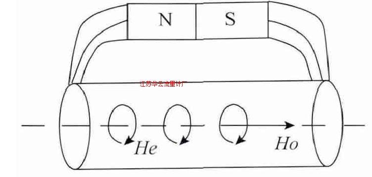 图3 敏感材料液位处磁场分布