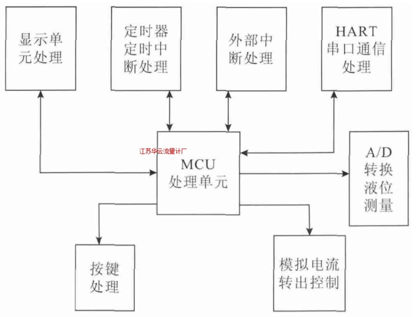 图5 软件结构示意图
