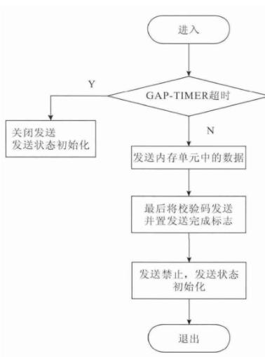 图8 通信发送流程图