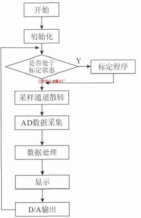 图6 主程序模块