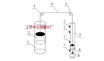 图1 磁浮液位计工作原理