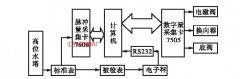 金属管浮子流量计 选用计算机检定系统提