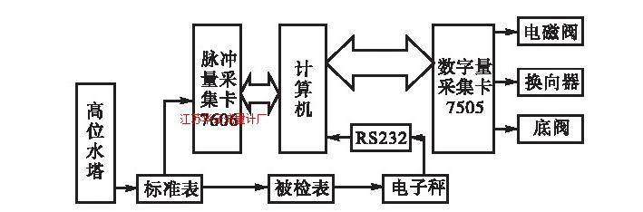 图1 水流量标准装置计算机控制系统结构图Fig.1 Computer control system for water flow standard device