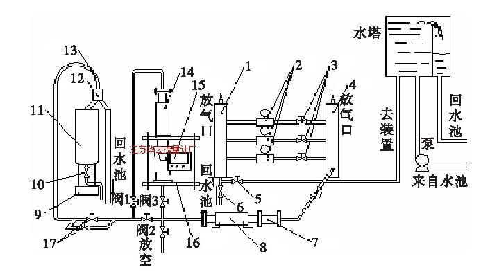 图2 标准表法—称重法液体流量标准装置Fig.2 Liquid flow standard device using standard meter method-weighing method