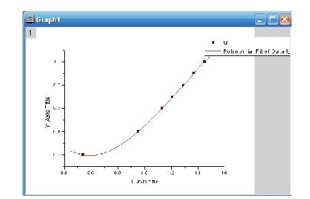 图4 Q~V0曲线拟合Fig.4 Q~V0curve fitting
