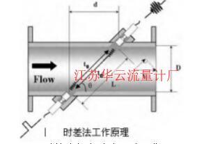 图 1 时差法超声波流量计工作原理