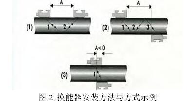 图 2  换能器安装方法与方式示例