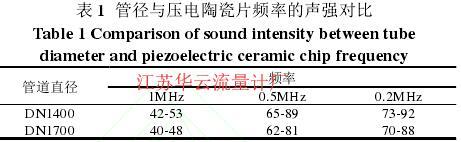 表 1  管径与压电陶瓷片频率的声强对比