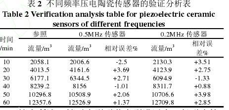 表 2  不同频率压电陶瓷传感器的验证分析表