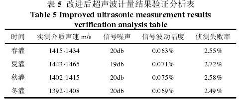 表 5  改进后超声波计量结果验证分析表