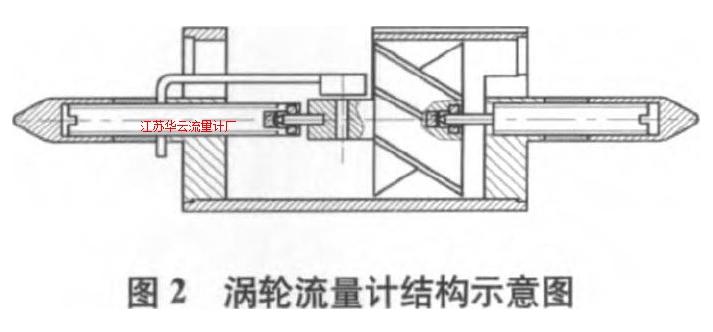 图2 涡轮流量计结构示意图