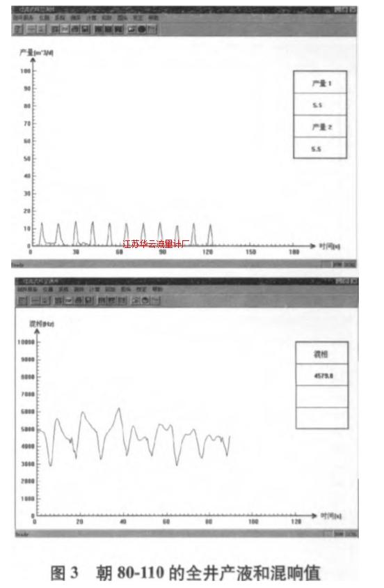 图3 朝80~100的全井产液和混响值