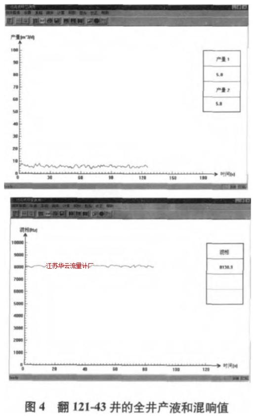 图4 翻121~43井的全井产液和混响值