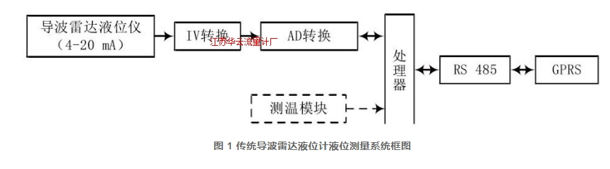 图 1 传统导波雷达液位计液位测量系统框图