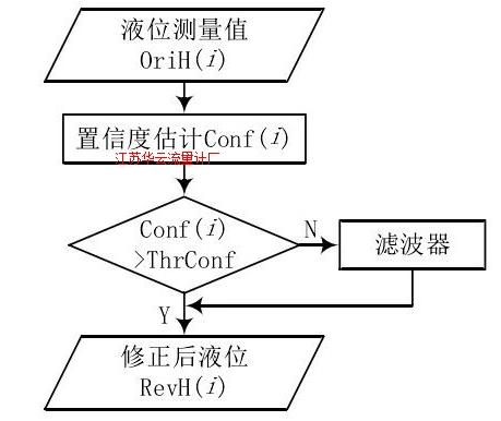 图 2 信号处理算法流程图