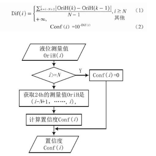图 3 置信度估计算法流程
