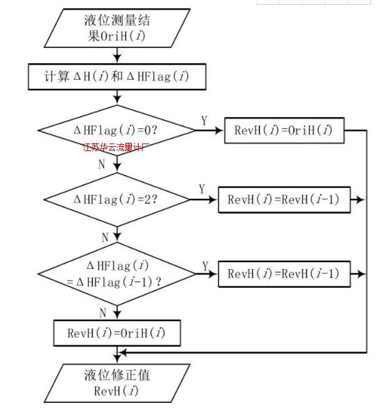 图 4 滤波算法流程图