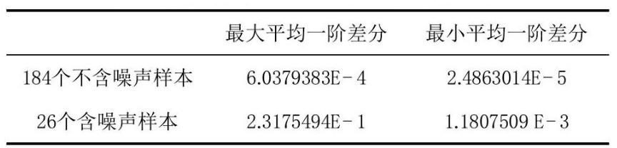 表 1 两类样本的平均一阶差分计算结果