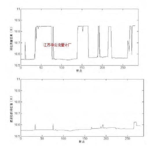 图 5 某个液位测量结果在滤波前后的比较