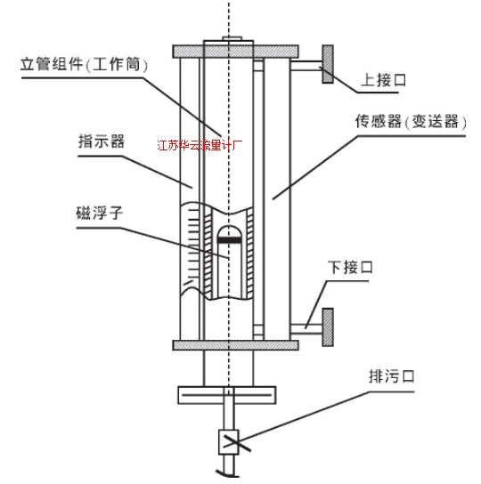 图1 磁浮子液位计构造