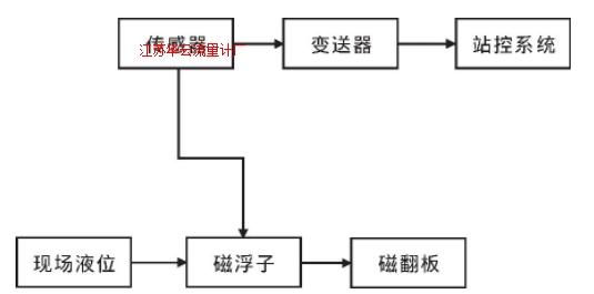 图2 磁浮子液位计原理框图