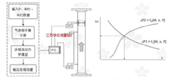 图1 组合差压流量计法测量原理图