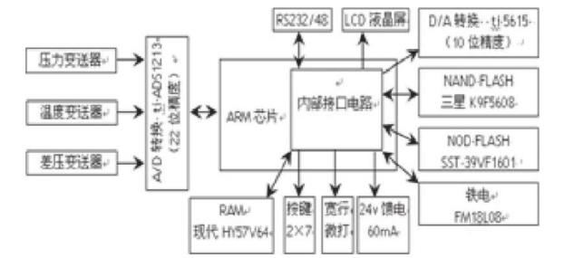 图3 流量计算机原理示意图