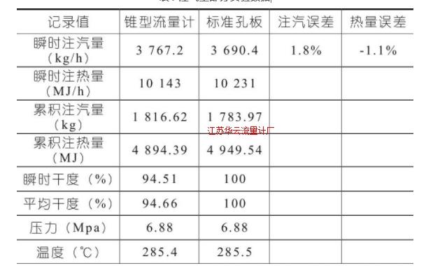 表1 注气量部分实验数据