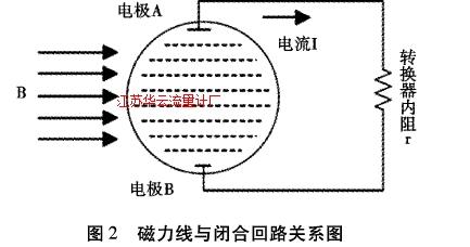 图2磁力线与闭合回路关系图
