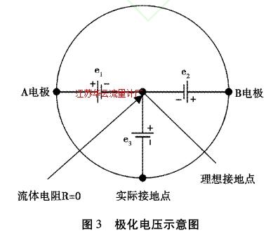 图3极化电压示意图