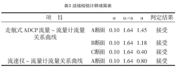 表3 适线检验计算成果表
