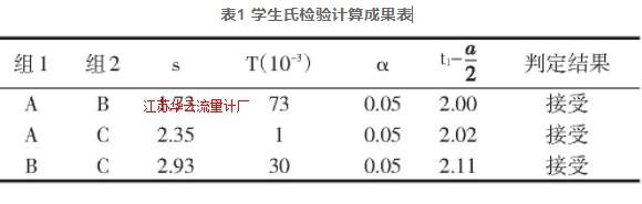 表1 学生氏检验计算成果表
