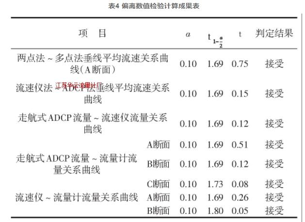表4 偏离数值检验计算成果表