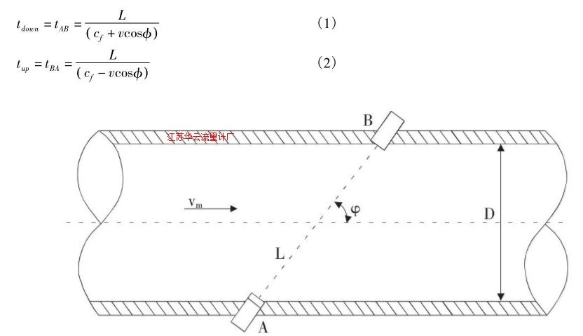 图1 超声流量计工作原理图