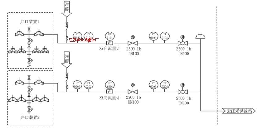 图1 井口双向计量工艺流程