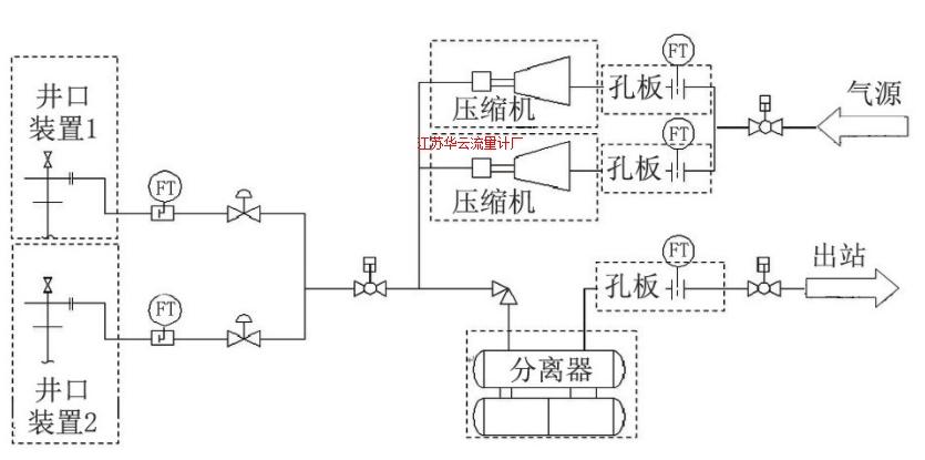 图2 注采系统工艺计量流程示意图