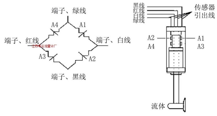 图3 靶式流量计结构原理