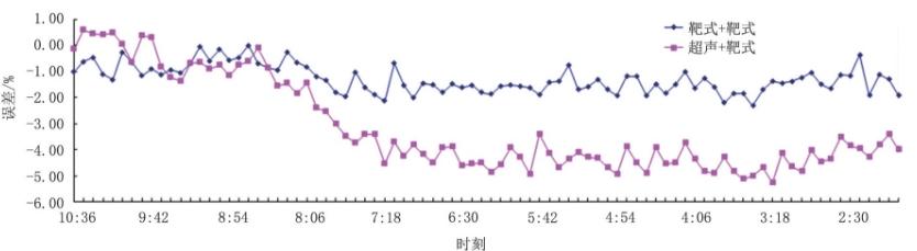 图4 井口注气总量与注气孔板总流量8 h数据对比