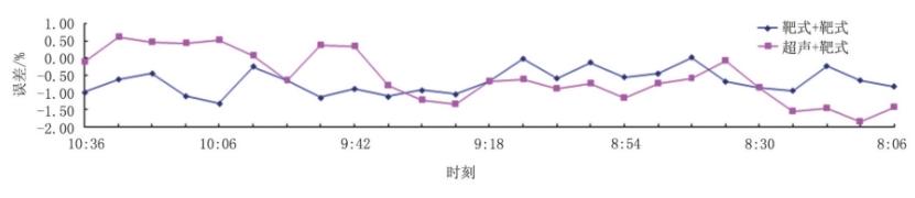 图5 井口注气总量与注气孔板总流量2 h数据对比