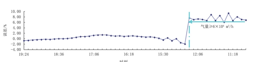图6 2H井井口靶式流量计计量与注气总流量计量数据对比