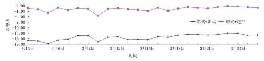 图8 井口采气总量与集注站采气总量20天数据对比