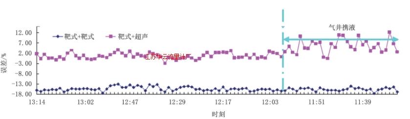 图9 井口采气总量与集注站采气总量1.5 h数据对比