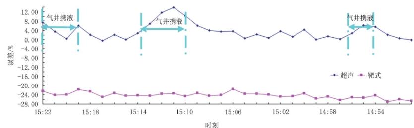 图1 0 2H井靶式、超声流量计计量与采气总流量30 min同时刻数据对比