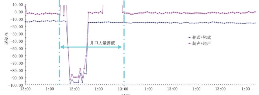 图1 1 井口采气总量与集注站采气总量5天整点时刻数据对比